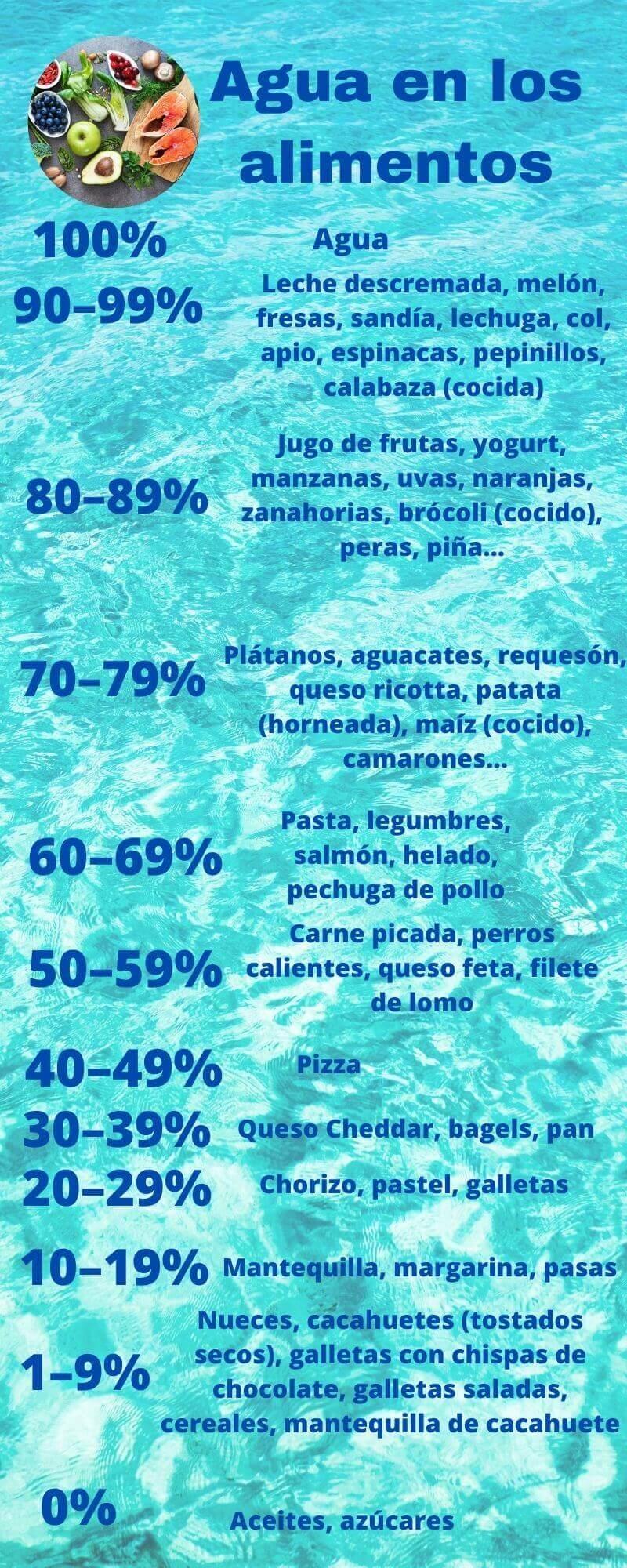 Infografía del contenido de agua en los alimentos más comunes