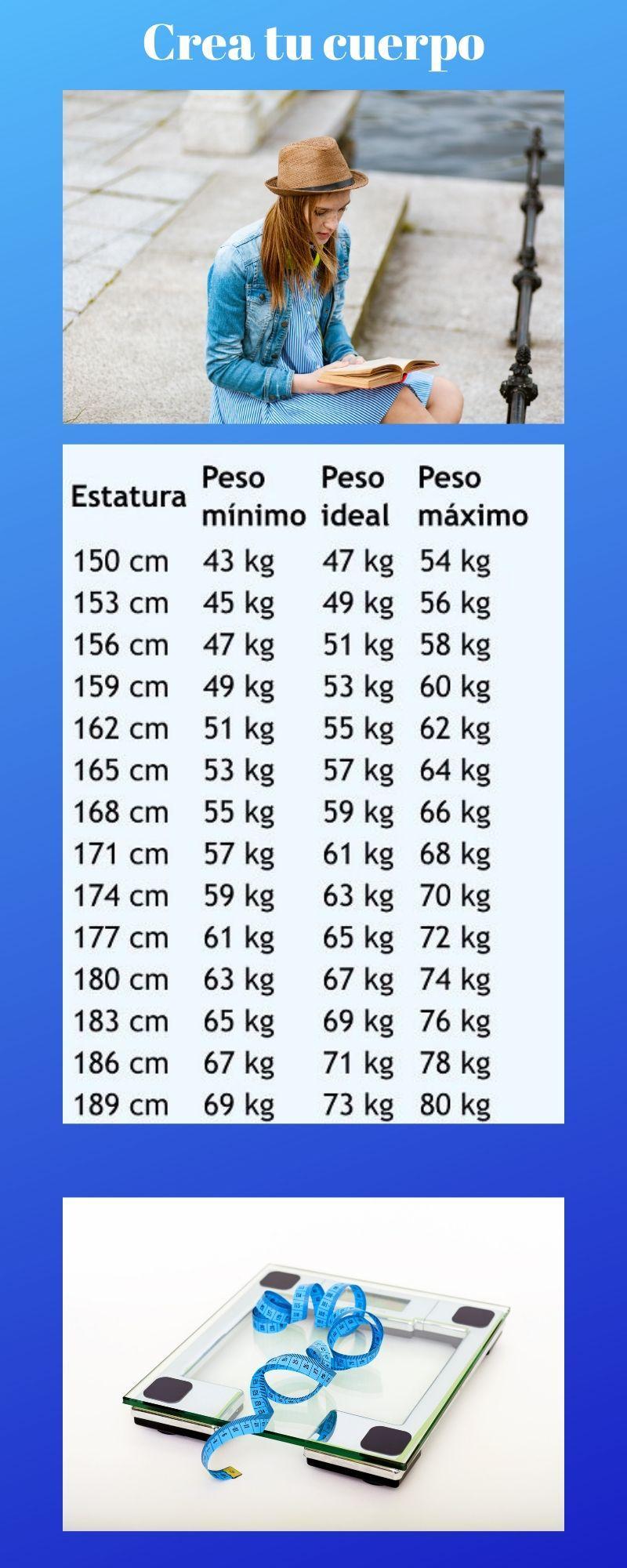 Infografía de peso ideal según altura