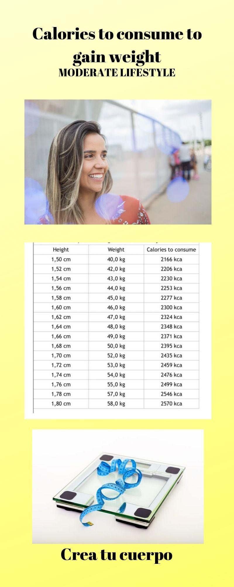 Graphics of how many calories you have to eat in order to gin Weight