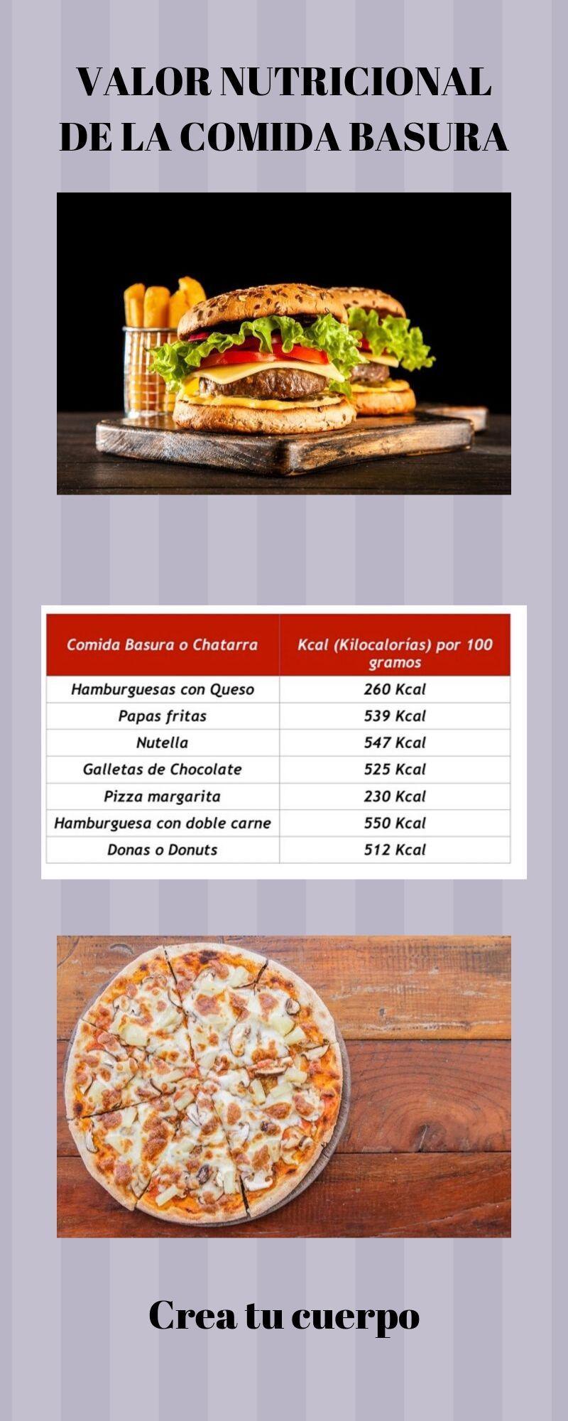 Tabla de calorías de la comida basura