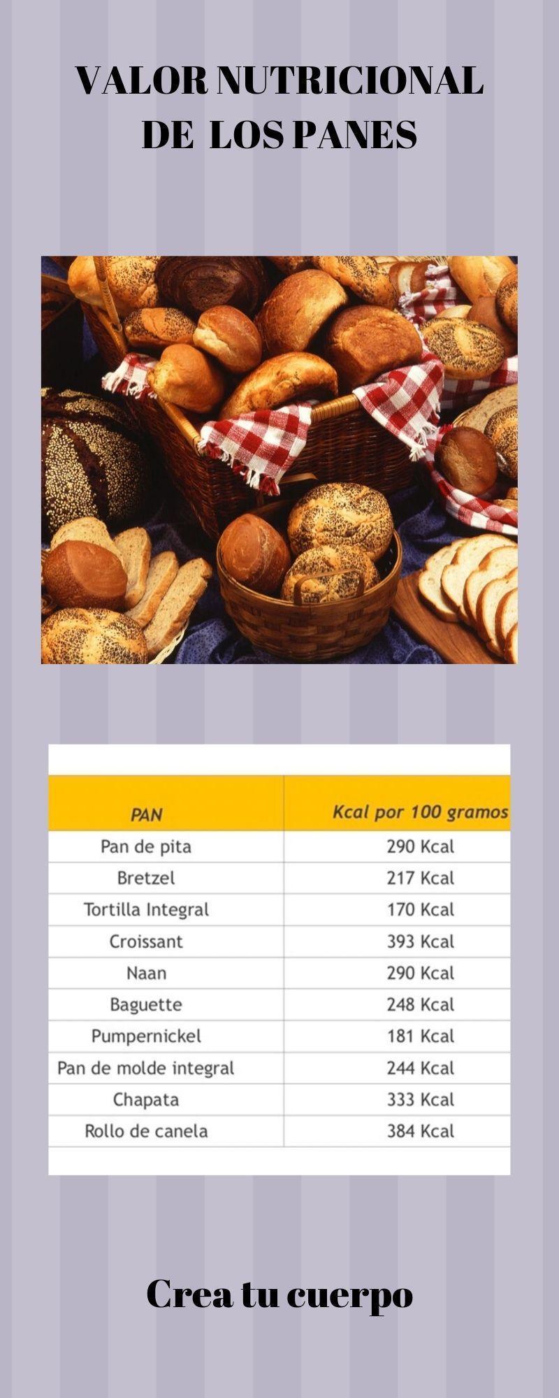 Tabla de calorías de los panes