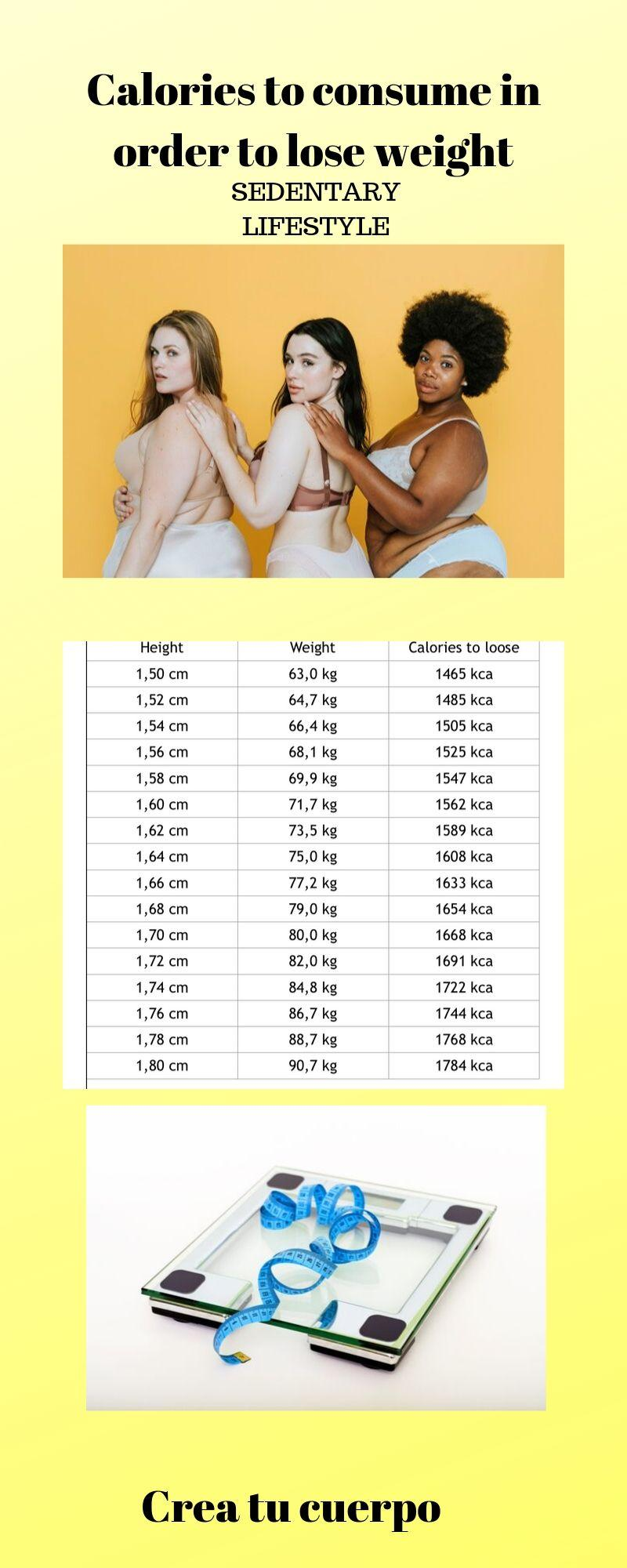 Graphic of calories to eat in order to lose Weight if you have a sedentary life