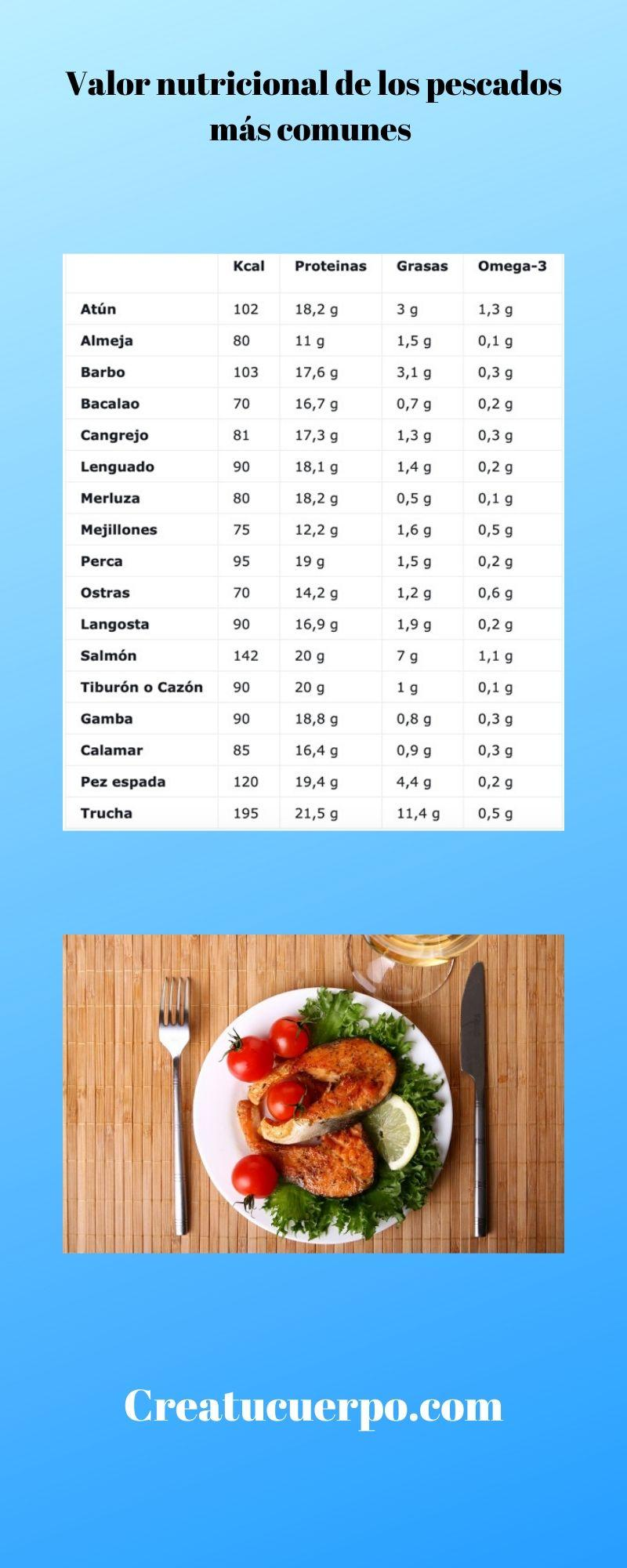 Valor nutricional de los pescados más comunes